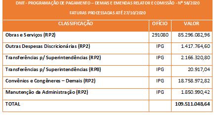 PROGRAMAÇÃO DE PAGAMENTO - DNIT