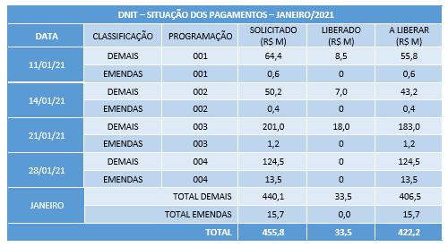 DNIT – SITUAÇÃO DOS PAGAMENTOS - JANEIRO/2021