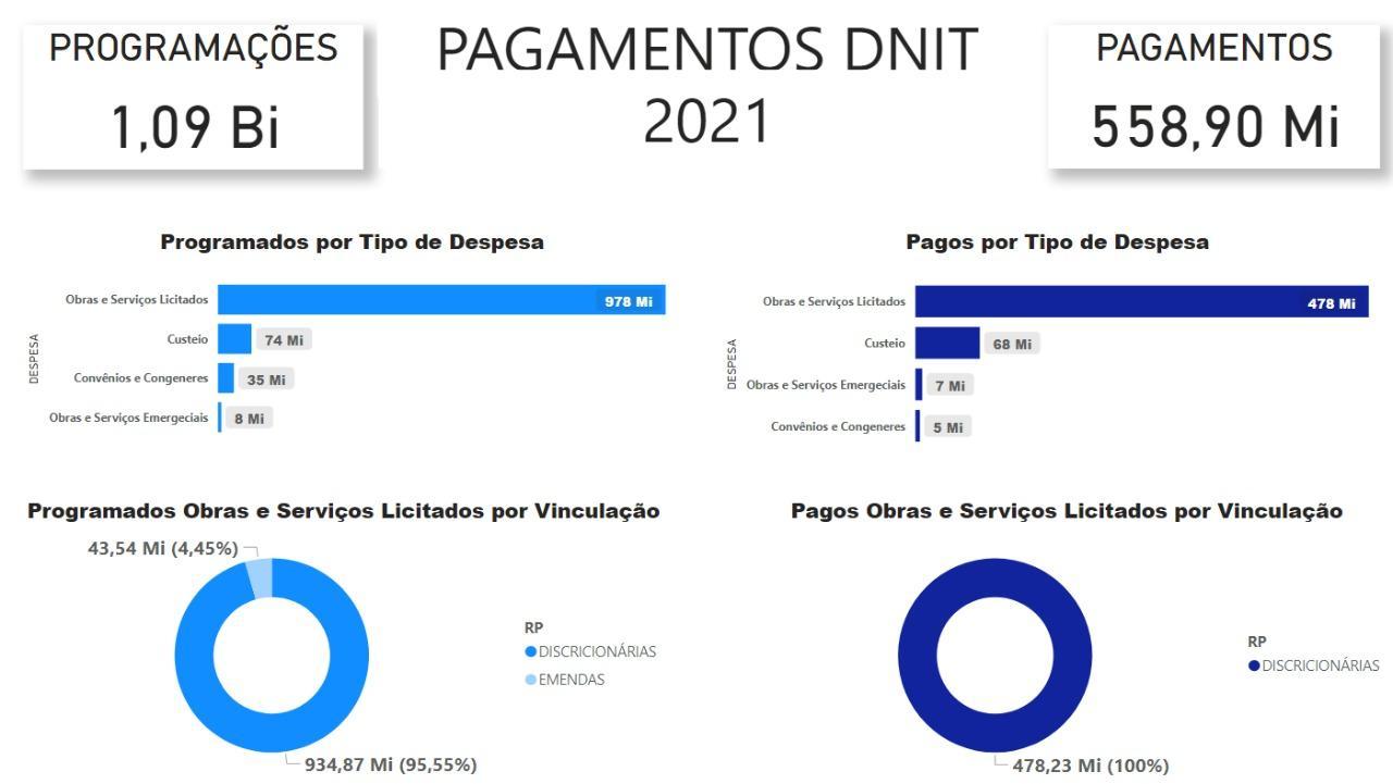 PAGAMENTOS DNIT - 2021